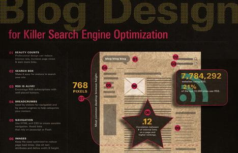 blog_design_for_killer_search_engine_optimization_best_seo_infographics