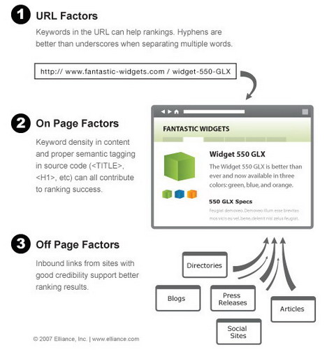 factors_contributing_to_rankings_best_seo_infographics
