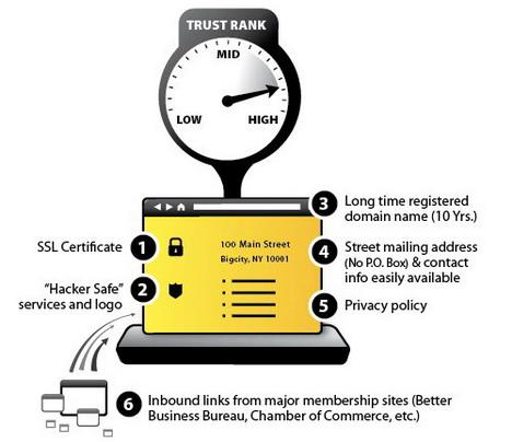 factors_that_increase_trustrank_best_seo_infographics