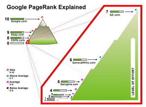 google_pagerank_explained_best_seo_infographics