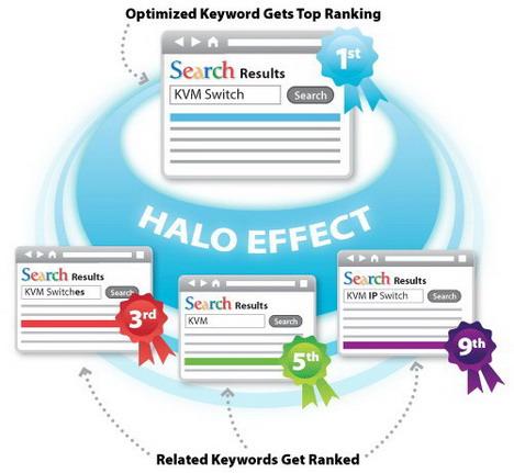 halo_effect_best_seo_infographics