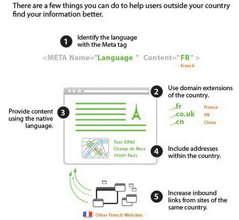 international_seo_tips_best_seo_infographics