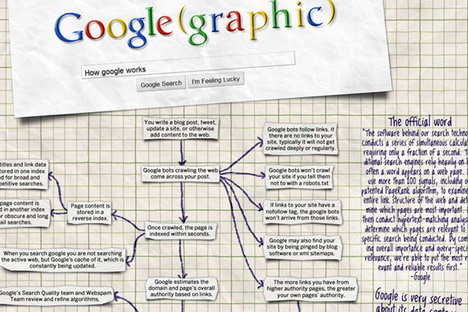 learn_how_google_works_in_gory_detail_best_seo_infographics
