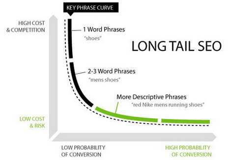 long_tail_keywords_best_seo_infographics