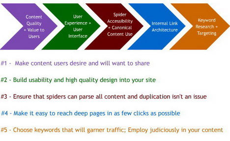 order_of_operations_to_make_a_site_seo_friendly_best_seo_infographics