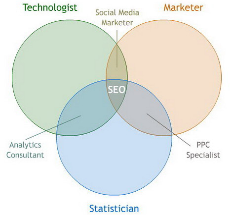 professions_at_the_intersection_of_technology_marketing_and_statistics_best_seo_infographics