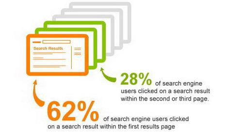 search_engine_click_thru_behavior_best_seo_infographics