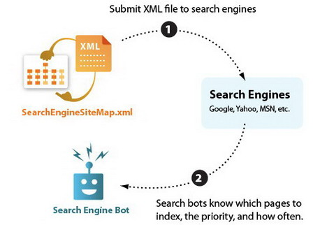 search_engine_sitemaps_best_seo_infographics