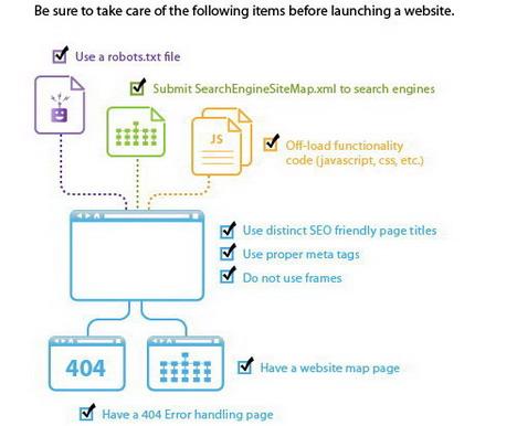 seo_check_list_best_seo_infographics