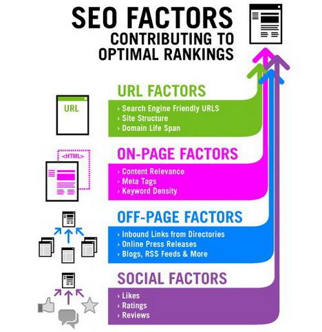 seo_factors_contributing_to_optimal_rankings_best_seo_infographics