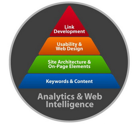 seo_hierarchy_of_needs_best_seo_infographics