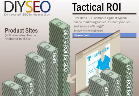 seo_roi_is_king_best_seo_infographics