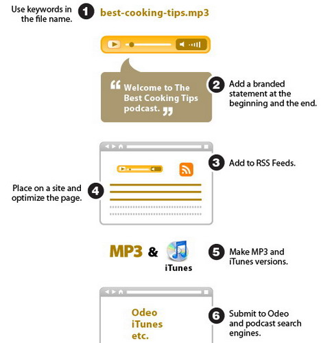 simple_steps_to_podcast_optimization_best_seo_infographics