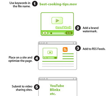 simple_steps_to_video_optimization_best_seo_infographics