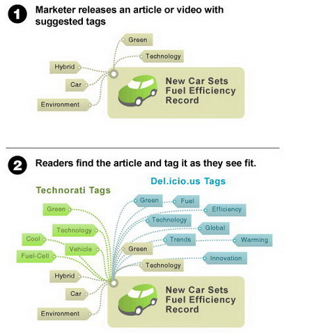 tagging_explained_best_seo_infographics