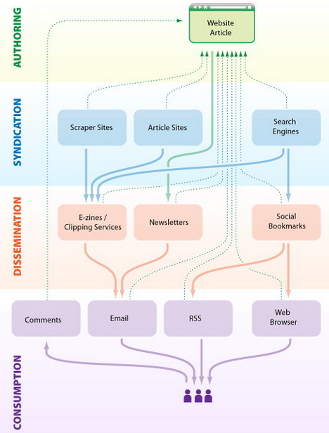 the_life_of_an_article_on_the_web_best_seo_infographics