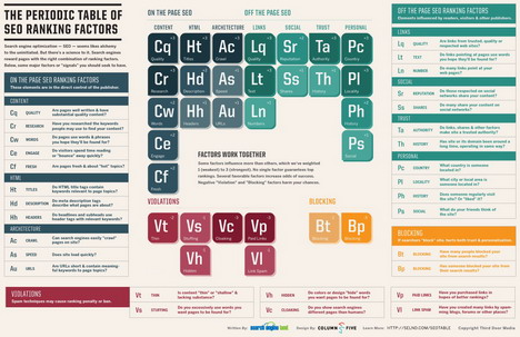 the_periodic_table_of_seo_ranking_factors_best_seo_infographics