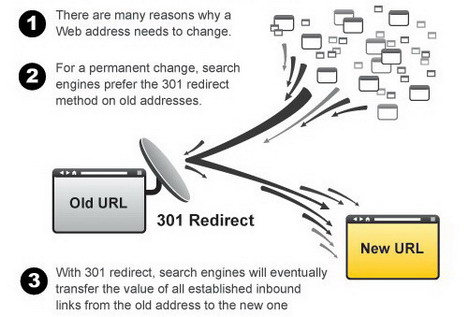 the_power_of_301_redirect_best_seo_infographics