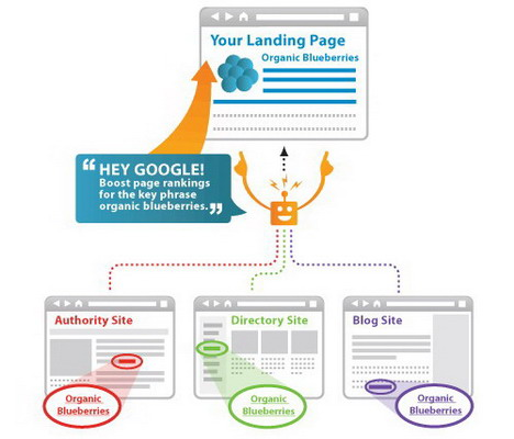 the_power_of_anchor_text_best_seo_infographics