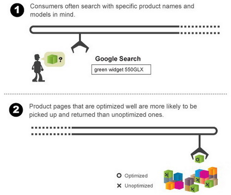 the_power_of_ecommerce_optimization_best_seo_infographics