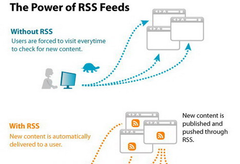 the_power_of_rss_feeds_best_seo_infographics