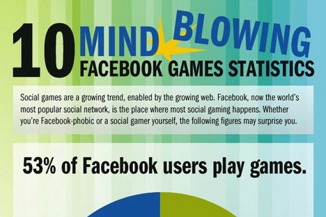 10_mind_blowing_facebook_games_statistics_social_media_infographics