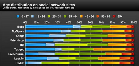 age_distribution_on_social_networking_sites_social_media_infographics