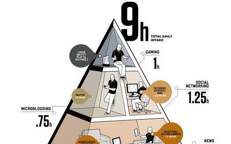 balance_your_media_diet_social_media_infographics