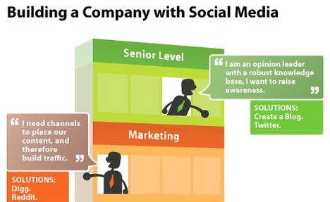 building_a_company_with_social_media_infographics
