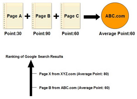 concept_of_google_panda_point_system