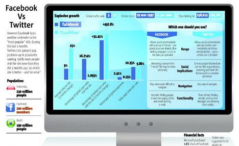 facebook_vs_twitter_social_media_infographics