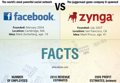 facebook_vs_zynga_social_media_infographics