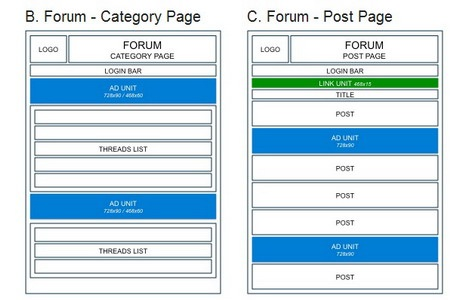 goolge_adsense_placement_forum_category_and_post_page