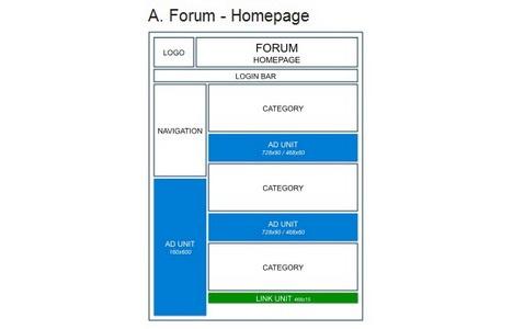 goolge_adsense_placement_forum_homepage