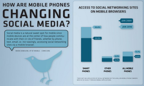 how_are_mobile_phones_changing_social_media_infographics