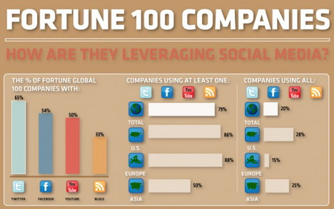 how_companies_are_leveraging_social_media_infographics