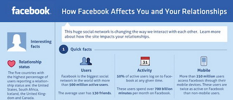 how_facebook_affects_you_and_your_relationships_social_media_infographics