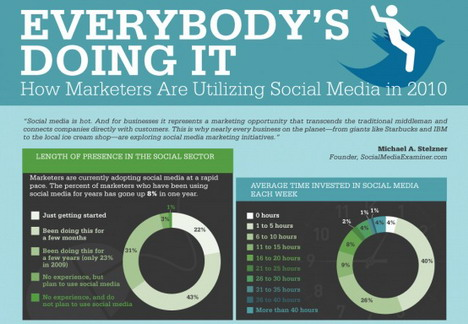 how_marketers_are_utilizing_social_media_infographics