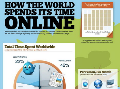 how_the_world_spends_its_time_online_social_media_infographics
