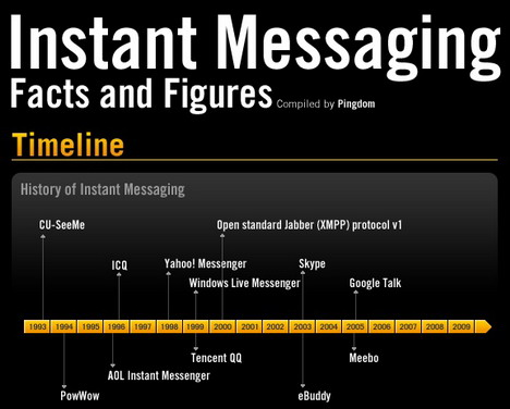 instant_messaging_facts_and_figures_social_media_infographics