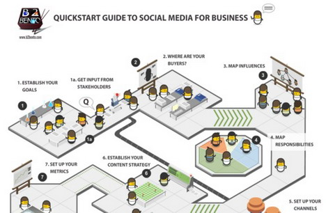quickstart_guide_to_social_media_for_business_social_media_infographics