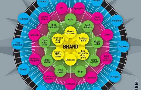 social_compass_social_media_infographics