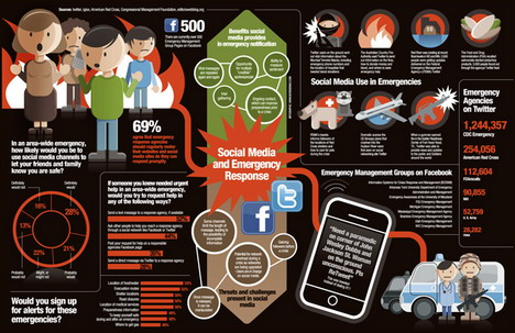 social_media_and_emergency_response_social_media_infographics