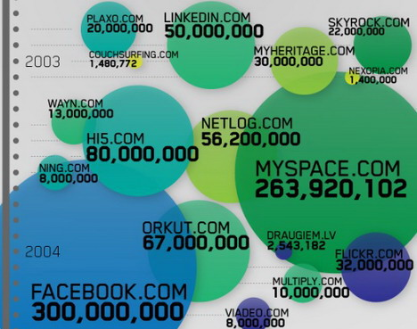 the_boom_of_social_sites_social_media_infographics