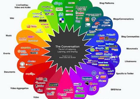 the_conversation_social_media_infographics