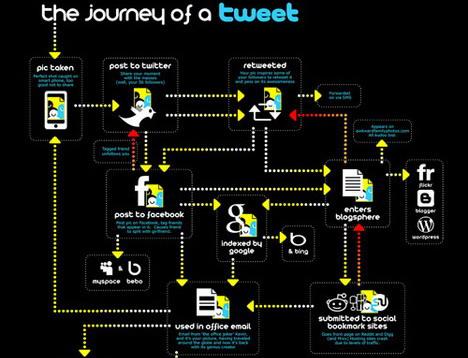 the_journey_of_tweet_social_media_infographics