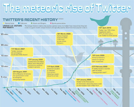 the_meteoric_rise_of_twitter_social_media_infographics