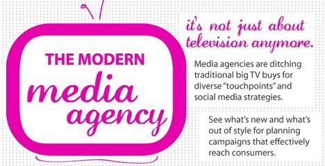 the_modern_media_agency_social_media_infographics