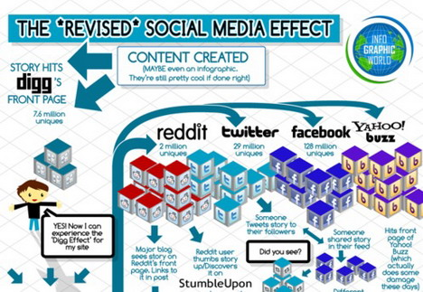 the_revised_social_media_effect_infographics