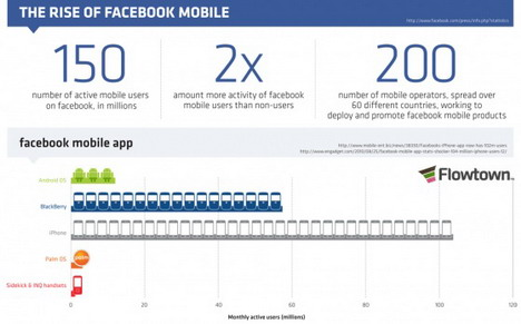 the_rise_of_facebook_mobile_social_media_infographics